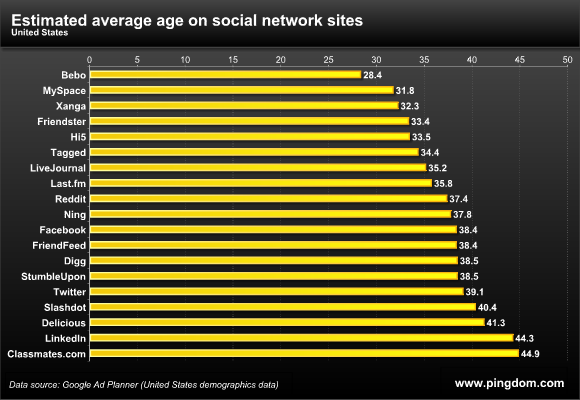 Estimated Avg Age per Site