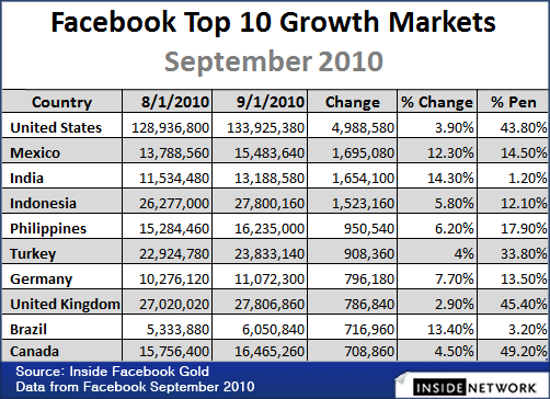 Facebook Top 10 Growth Markets