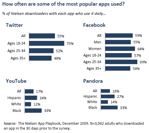 Apps for 18 year olds