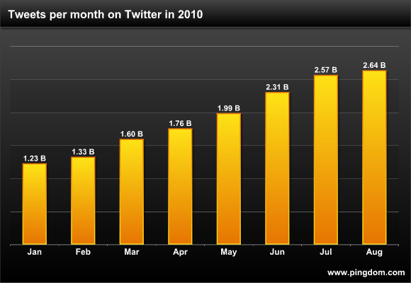 Pingdom Twitter Activity August
