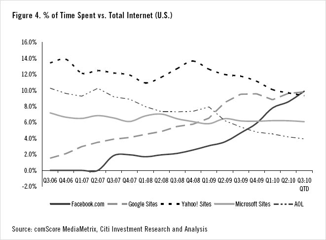 comScore Time Spent Aug 2010