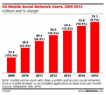 eMarketer: U.S. Mobile Social Network Users Double By 2015