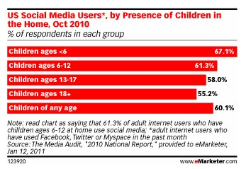 eMarketer: US Social Media Users by Presence of Children in the Home