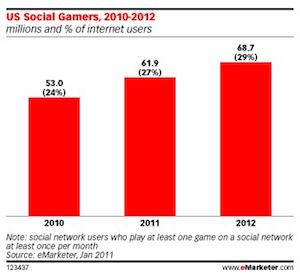 eMarketer: U.S. Social Gamers To Reach 69.1 Million in 2011