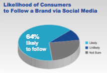 The Virtuous Circle - The Role of Search and Social Media in the Purchase Pathway (Research from GroupM Search)