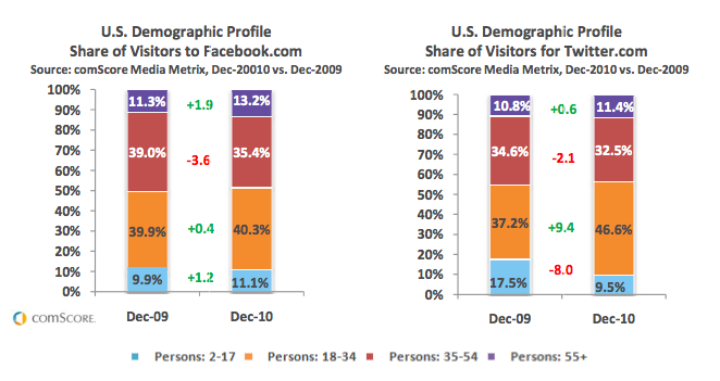 comScore US Social Networking Trends for 2010 - Changing Demographic Profiles for Facebook and Twitter