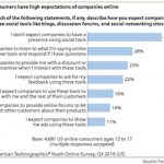 Young-Consumers-Hows-Companies-Should-Use-Social-Tools-via-Forrester-Research-150x150