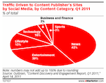 Types of Social Media Site Referrals via eMarketer2
