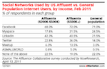 Social Networks Used By US Affluent and General Population via eMarketer