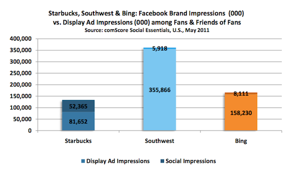 facebook marketing case studies 2012