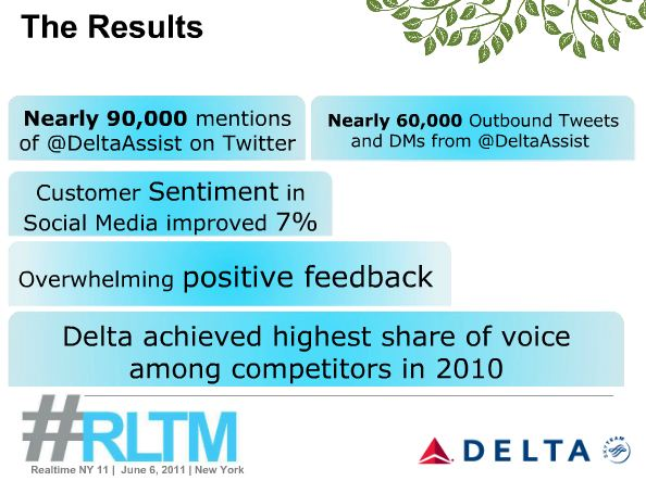 The ROI of @DeltaAssist's realtime customer service initiative include a 7% improvement in customer sentiment.