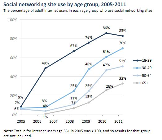 Social Networking Stats: Usage of Social Media Sites by Age Group