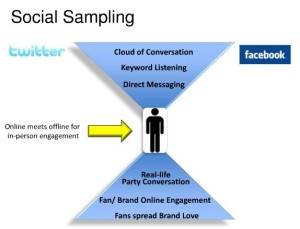 Social sampling graphic: from online to offline engagement