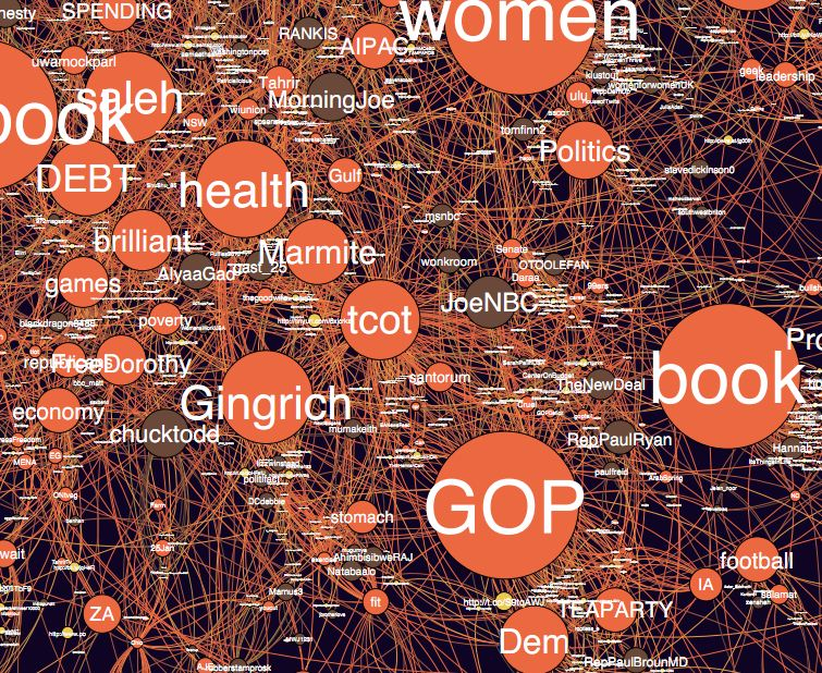 Detail of network graph showing topics being discussed by followers of another one of the news accounts analyzed by SocialFlow