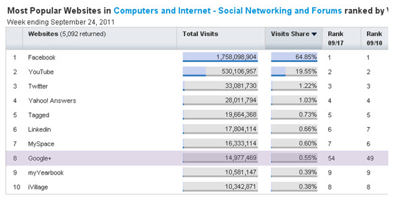 Google+ Ranking Among Social Networks via Experian Hitwise