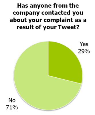 Brands Not Responding To Customer Complaints via Maritz Research