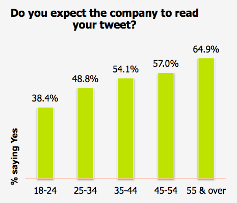 Older Consumers More Likely To Expect Brands To Respond on Twitter via Maritz Research