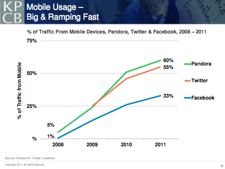 Mobile Statistics from Internet Trends 2011 Report by Mary Meeker