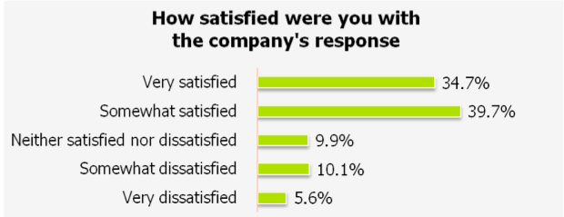 75% of Customers Satisfied When Brands Respond via Maritz Research