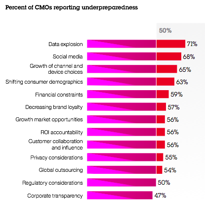 Percent of CMOs Reporting Social Media Underpreparedness via IBM Study