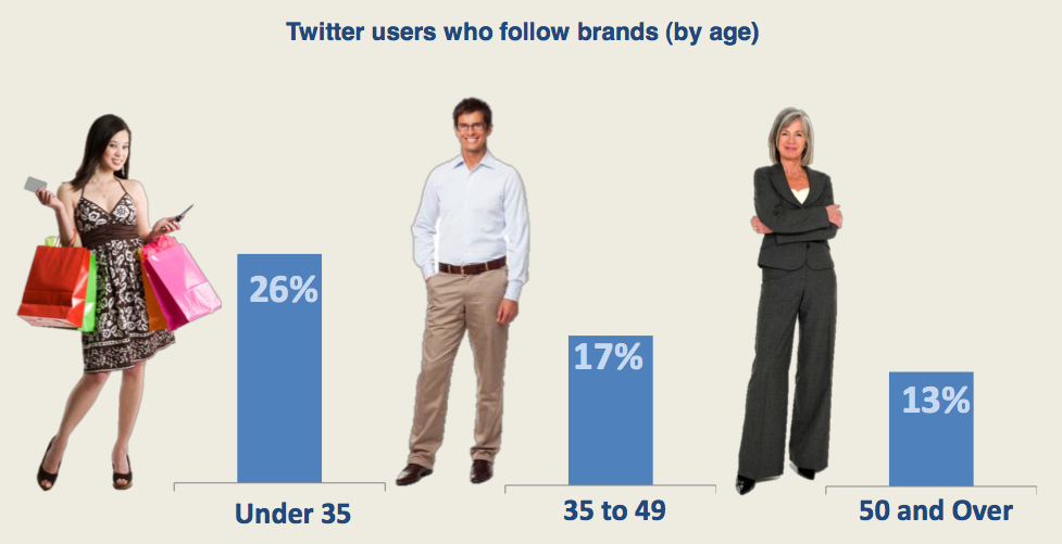 Younger Twitter Users More Likely To Follow Brands via Constant Contact, Chadwick Martin Bailey
