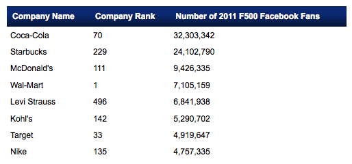 2011 Fortune 500 Facebook Accounts By Followers - UMass Dartmouth study