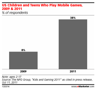 Mobile Gaming Among Kids On The Rise - eMarketer