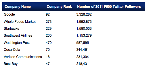 Top Twitter Accounts for 2011 Fortune 500 by Follower Numbers - UMass Dartmouth study