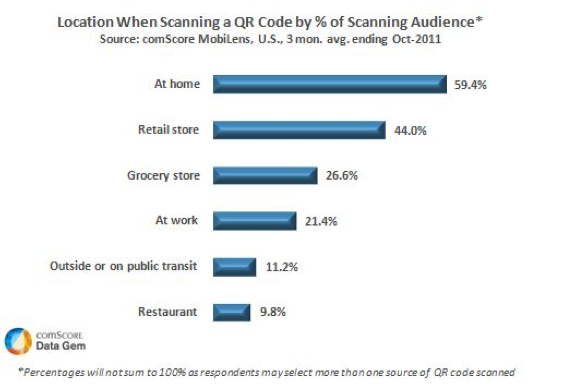 20 Million Americans Scanned a QR Code in October via comScore