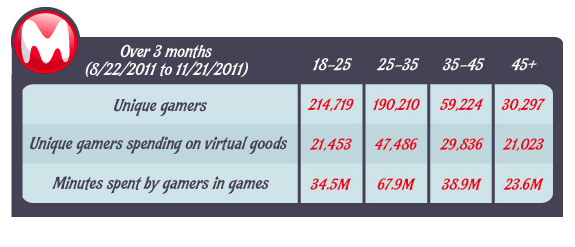 MocoSpace: Older Gamers Spend More via TechCrunch
