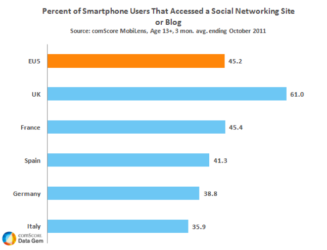Percent of EU Smartphone Owners Using Social Networks via comScore