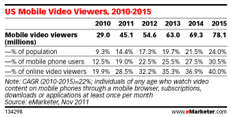 US Mobile Video Viewers via eMarketer