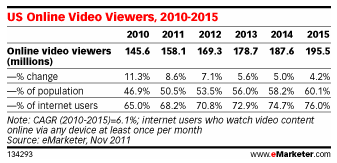 US Online Video Viewers via eMarketer