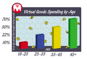 MocoSpace: Virtual Goods Spending By Age via TechCrunch