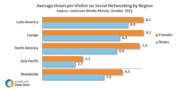 Women Spend More Time Social Networking than Men Worldwide via comScore