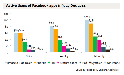 38% of Users Access Facebook Via Mobile Apps