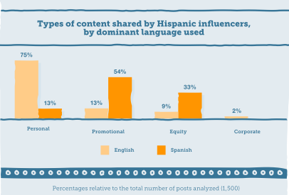 Languages and Content Used By Hispanic Digital Influencers via 360i study