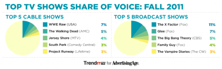 Top Social TV Shows Fall 2011 via AdAge, Trendrr