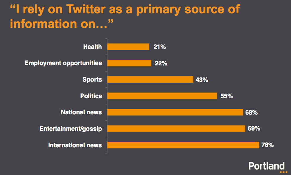 African Tweeters: Twitter As News Source via Portland study