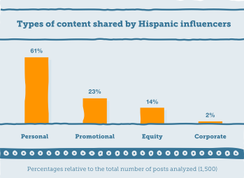 Types of content shared by Hispanic digital influencers via 360i study