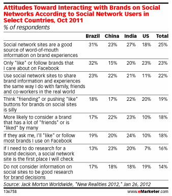 Attitudes Toward Social Media Brand Interactions in Emerging Markets via eMarketer