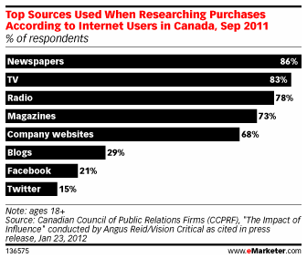 Canadians Prefer Traditional Media When Researching Purchases via eMarketer