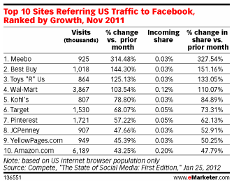 Top 10 Sites Referring US Traffic to Facebook - Study by Compete via eMarketer