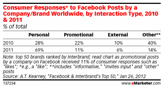 Engagement with Brand Facebook Posts via eMarketer