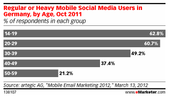 Mobile Social Media Use in Germany