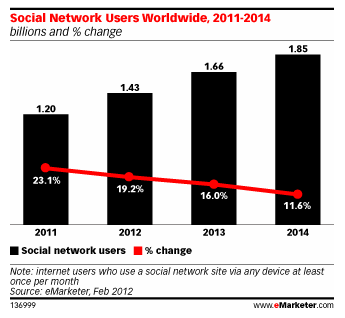 Social Network Users Worldwide via eMarketer