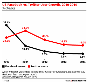 Twitter's U.S. Growth Rate Nearly 4X Facebook's By 2014