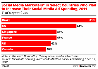 Report on Social Media Ad Spending via eMarketer