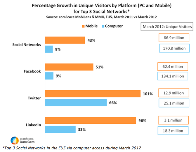 Mobile Drives Social Networking Growth in EU5