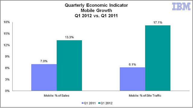 Mobile Growth For Q1 via IBM